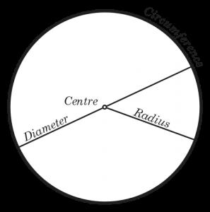 How to determine the radius
