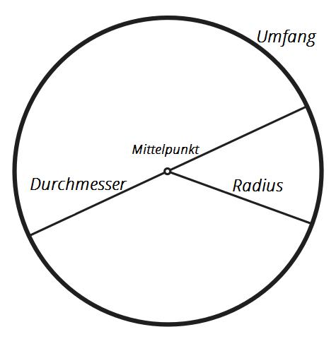 Einen Radius an Blechkanten realiseren