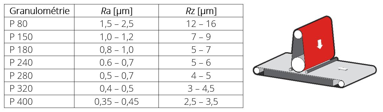 Tout ce que vous devez savoir sur la rugosité de surface (Ra)